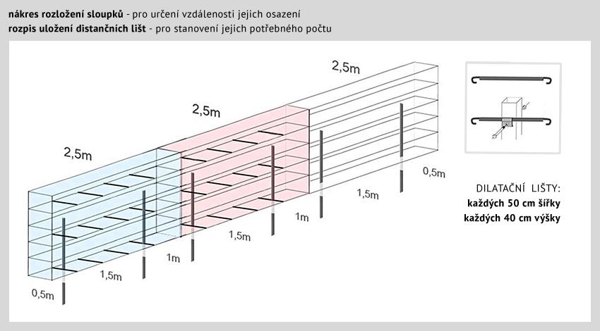 rozložení sloupků a dilatačních lišt