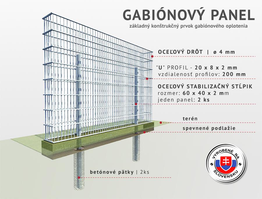 konštrukcia gabiónového panela